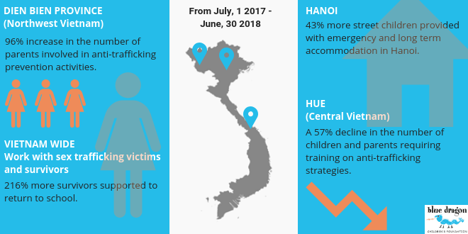 Impacting the lives of Vietnamese children in crisis